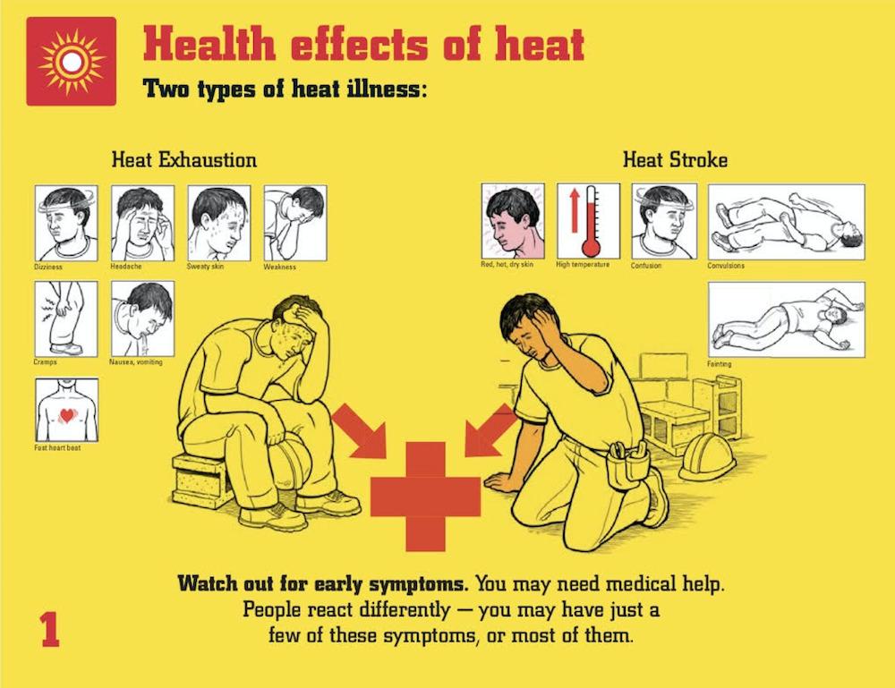 Identify heat illness as exhaustion or heat stroke